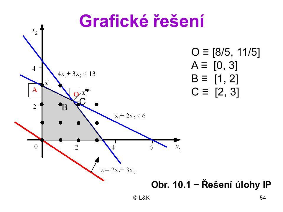 Grafické řešení O ≡ [8/5, 11/5] A ≡ [0, 3] B ≡ [1, 2] C ≡ [2, 3] C B